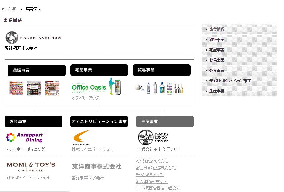 阪神酒販の6月23日付けの組織図