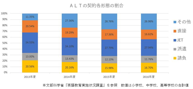 ALT 統計