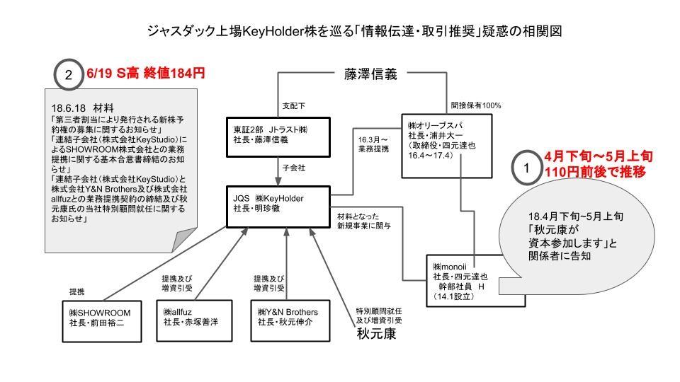 ■一連の情報漏洩を巡る関係者の相関図(当サイト作成)
