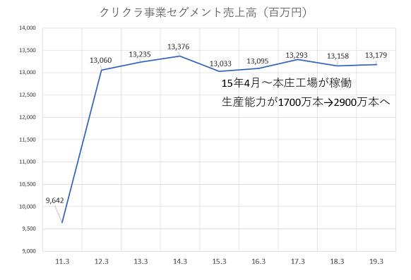 ■クリクラ事業セグメント売上高推移