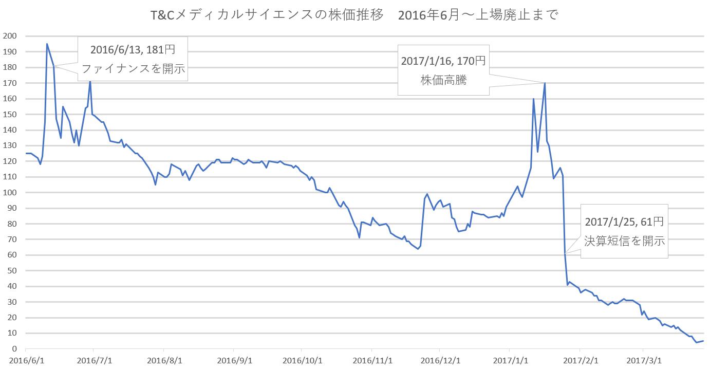 ■エクイティファイナンスを実施した2016年6月~上場廃止までの株価推移
