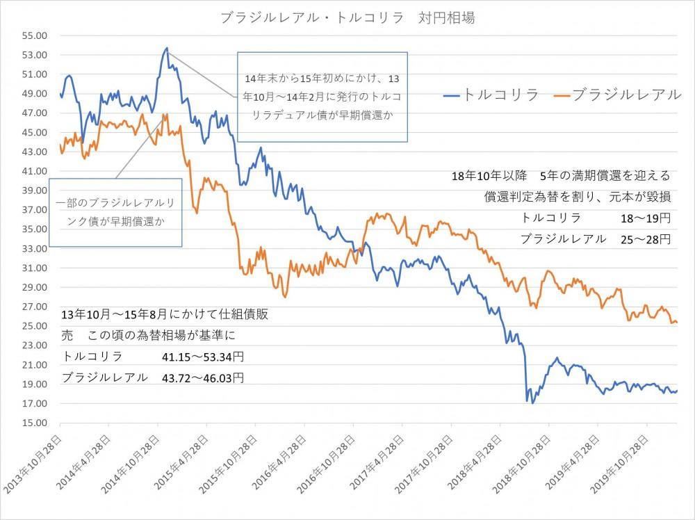 ■仕組債販売時から償還時までの基準通貨の推移