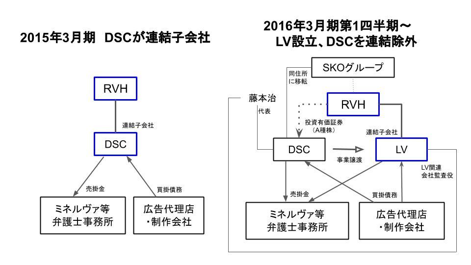 ■DSC連結除外スキーム図
