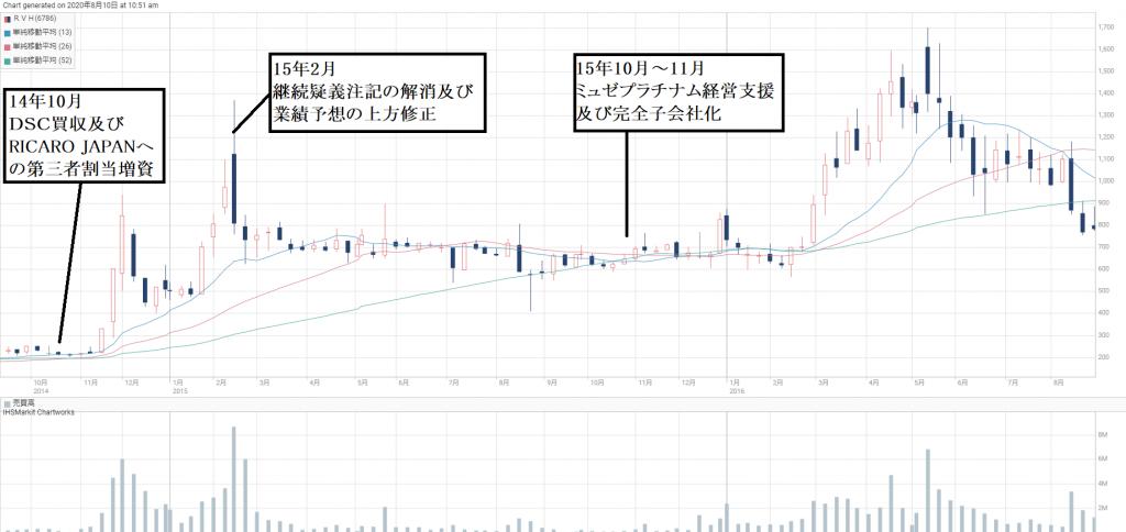 ■DSC買収前後の14年~16年頃のRVH株価推移