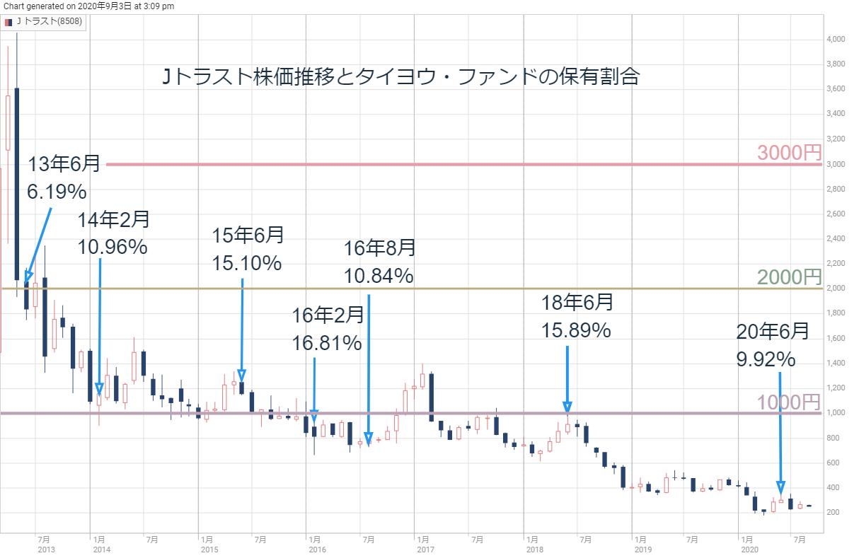■Jトラストの株価推移とタイヨウ・ファンドの持ち比率推移
