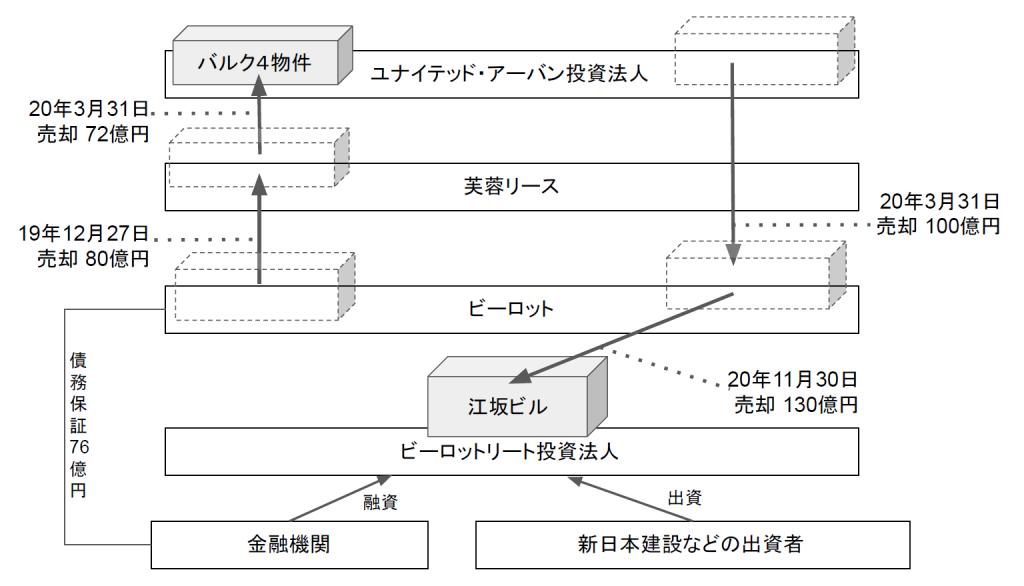 ■「江坂ビル」を巡る取引のチャート