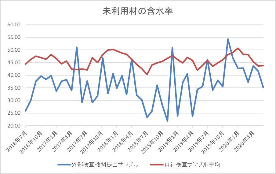 未利用材含水率グラフ